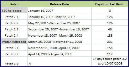 Major Patch Timeline